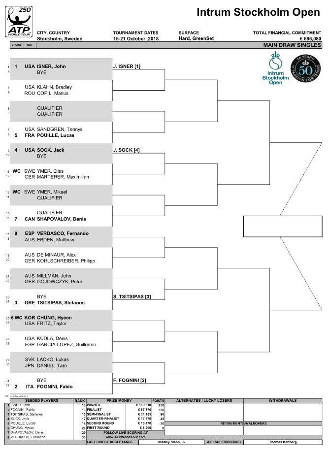 Stockholm Open 2018 - ATP 250 DpZU3W3W0AEtMOf
