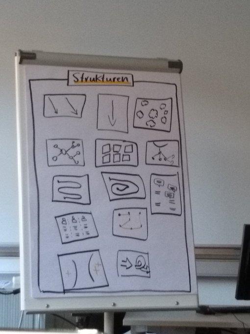 Wie strukturiere ich meine Sketchnote? @ralfa stellt beim #echat18 verschiedene Möglichkeiten für unterschiedliche Situationen vor. Foto