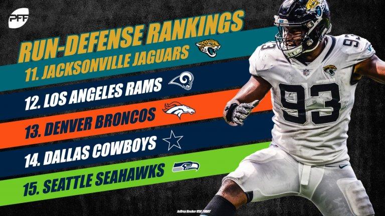 Rankings every run defense in the NFL so far this season: profootballfocus.com/news/pro-ranki…