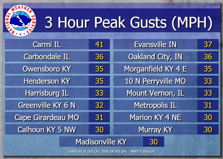 Here is a look a peak wind gusts from the last three hours. Gustiest winds in parts of southeast IL and southwest IN where a wind advisory remains in effect until 8 PM.