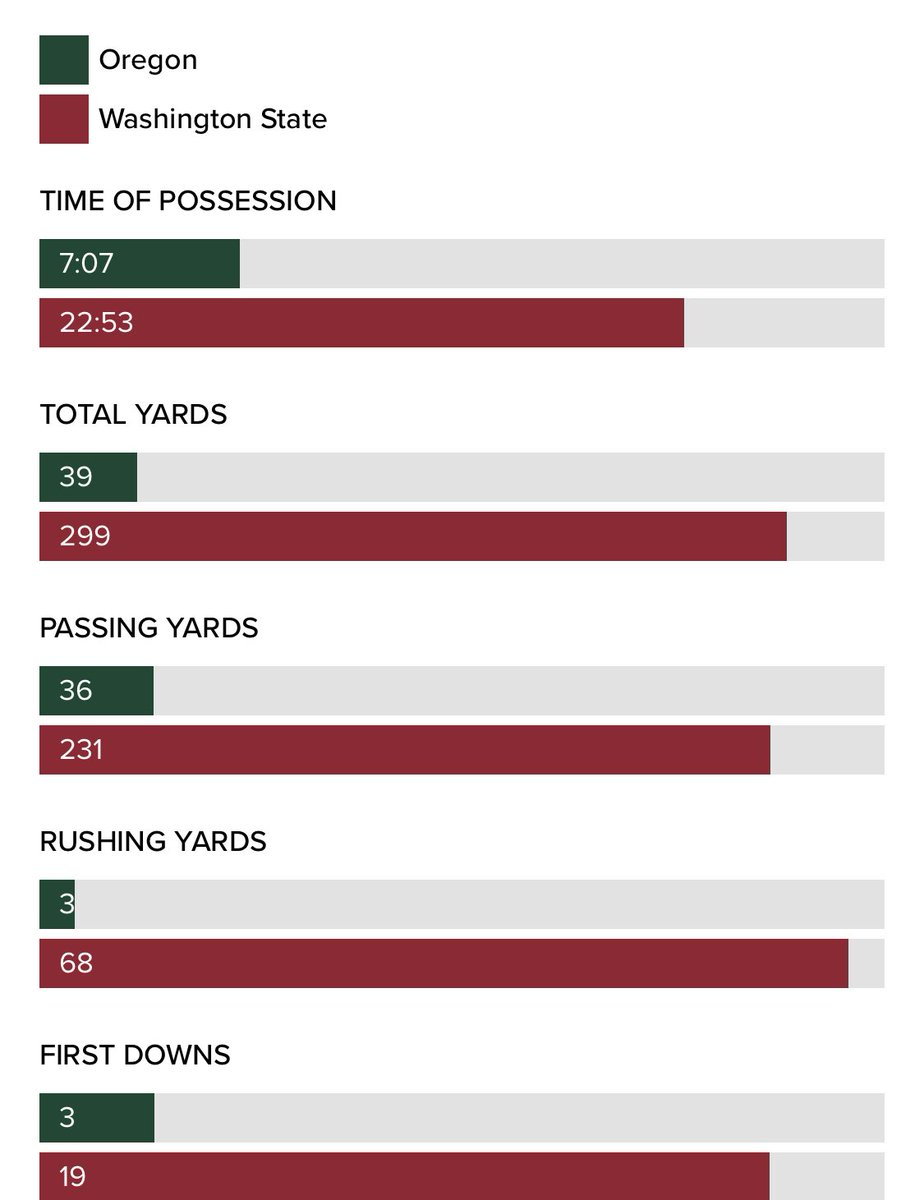 Absolute domination in the 1st half for No. 25 WSU against No. 12 Oregon 😳