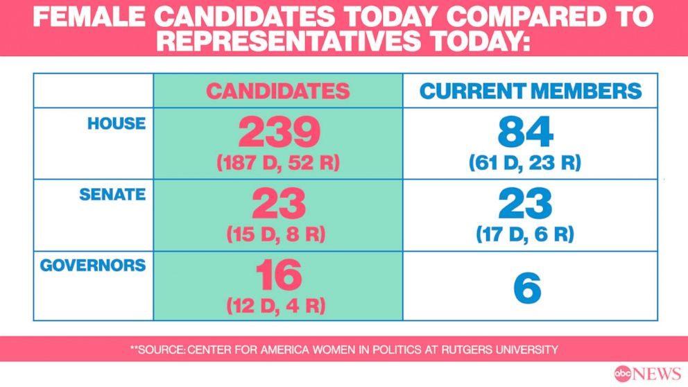 278 women won major party nominations this year in the U.S. House, Senate and gubernatorial races, shattering previous records and setting the stage for a potential dramatic shift in the gender balance of national politics. https://t.co/paaXLv0rrR
