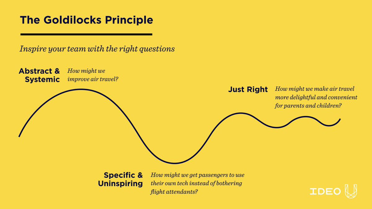 The Goldilocks Principle Meeting Needs >> Tom Pelzer Tom Pelzer Twitter