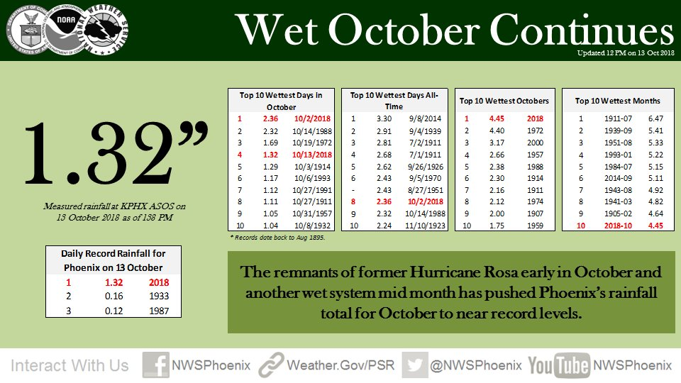 As of 138PM, up to 1.32'. This is now Phoenix's wettest October on record and the 10th wettest month ever. #azwx
