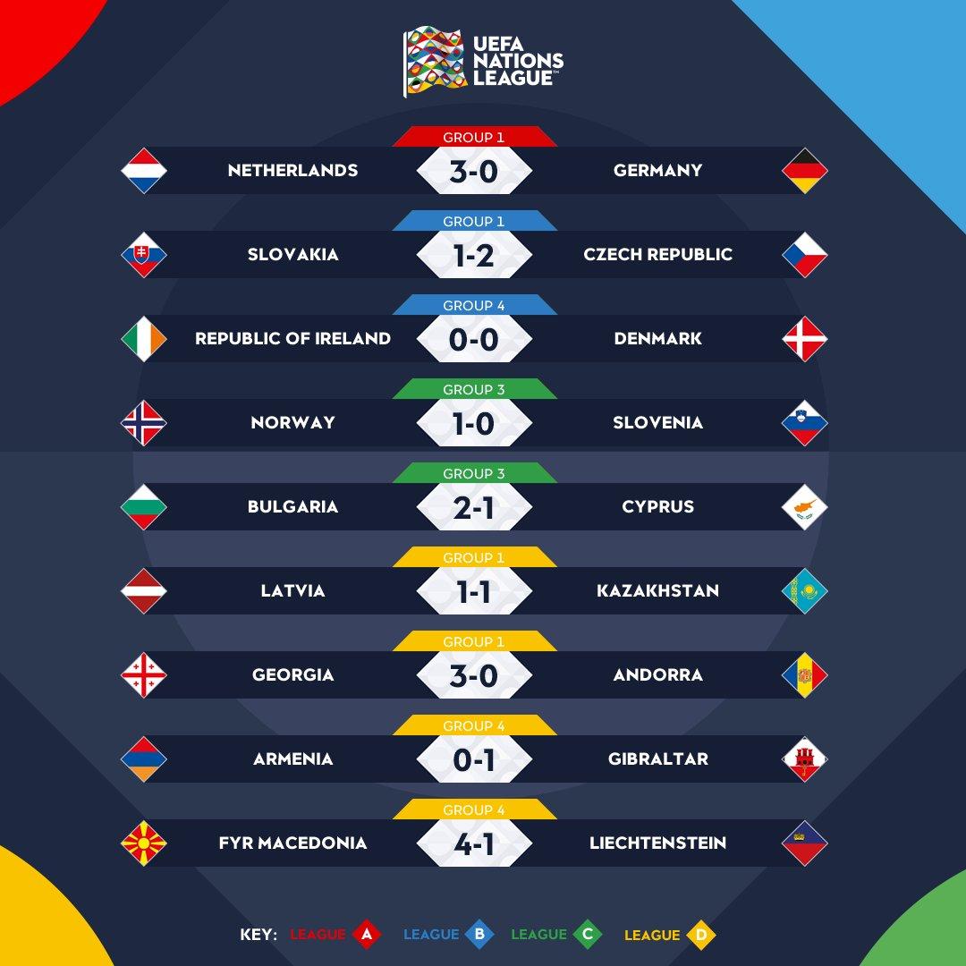 Liga de las naciones de la UEFA (6 Septiembre 2018 al 9 Junio 2019) - Página 5 DpamE2RWwAAgxXw