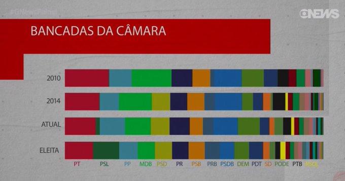 Vendo o #GNewsPainel, caiu a ficha que a bancada do PSL deve se tornar a maior de todas quando os deputados/senadores abandonarem os partidos que caíram na cláusula de barreira. Foto