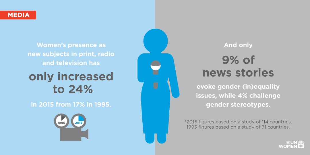 Media has a great role to play to achieve gender equality, but the industry needs to close its own gender gap first.  http://unwo.men/u48l30majkw