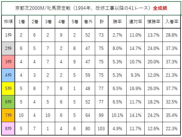 京都芝2000M/牝馬限定戦(1994年改修工事以降の41レース) 枠順別成績