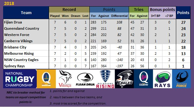 Final table for #NRC18 then. Semi-finals next week: SAT - Fiji v Canberra (Lautoka*) SUN - Queensland Country v Wester Force (Gold Coast*) * venues TBC, my understanding Photo