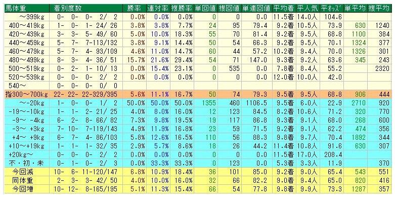 #秋華賞 過去22レースの馬体重では 480~499㎏が抜けている 勝率15.7%、連対率21.6%、複勝率29.4% 今回出走で該当する馬 ⑪アーモンドアイ ⑫オスカールビー ⑭ゴージャスランチ ⑯プリモシーン  複勝率23.1%の500~519㎏も要注意 今回出走で該当する馬 ④ランドネ ⑦ラッキーライラック ⑱ダンサール