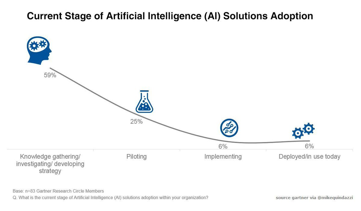 Mike Quindazzi On Twitter Nearly 1 2 Of Cios Are Planning To Basic Electrical Diagram Plan Solutions Deploy Artificialintelligence Reports Gartner Mikequindazzi Ai Iot Bigdata