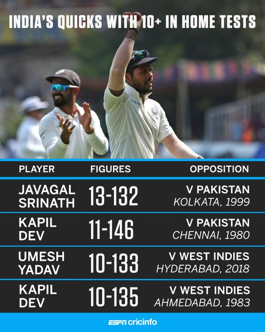 Umesh Yadav joins a select club, and more stat highlights from the #INDvWI Hyderabad Test ⤵️ Photo