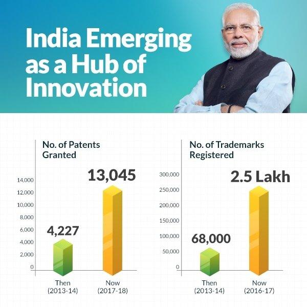 India Emerging as a Hub of Innovation via NaMo App Photo