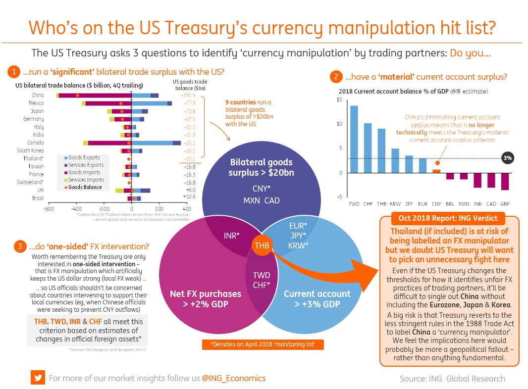 And Who Else Is On The Hitlist Https Think Ing Articles Us Treasury Fx Report From Trade War To Currency Pic Twitter Zdig0umn5a