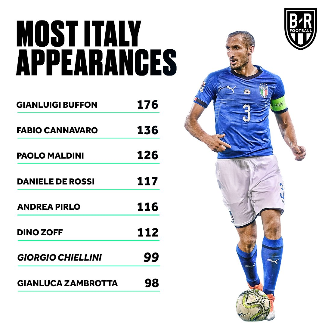 🇮🇹 @chiellini is closing in on some @azzurri legends 💪