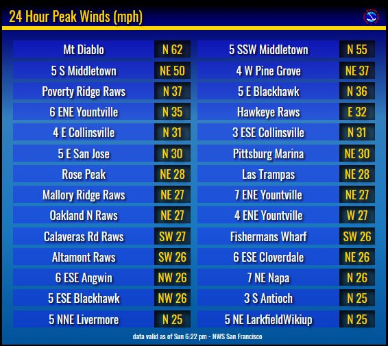 Update on offshore winds: Peak winds today have been atop Mt. Diablo (62 mph) and also Mt. St. Helena (50-55 mph). Second graphic shows observed wind gusts in the North Bay early Sun. evening. Strongest wind gusts (~50 mph) in the hills near the Sonoma/Napa/Lake Co. line. #cawx