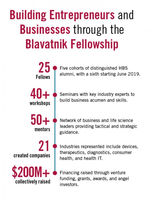 The Blavatnik Fellowship offers @HBSAlumni the opportunity to create new ventures around promising life-science technologies. Application deadline is October 17:  https://t.co/U1GkIfEECI
