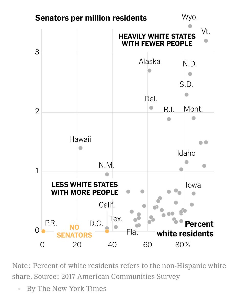 The United States Senate is like one enormous racial preference, and its benefits go to white people. https://t.co/YOnAg9x1qM