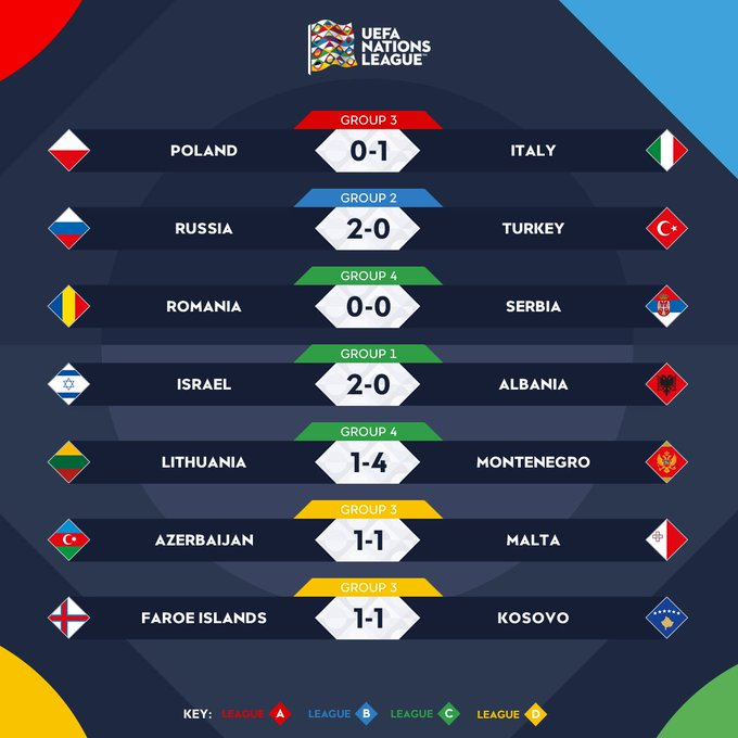🔶 SUNDAY RESULTS! 🔷 Most impressive performance? 🔥🤔 #NationsLeague Photo