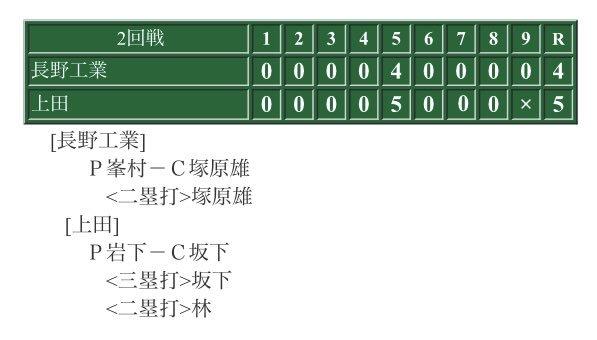 ツイート遅くなってしまいすいませんでした。 昨日の結果は5-4で長野工業高校に勝利しました。