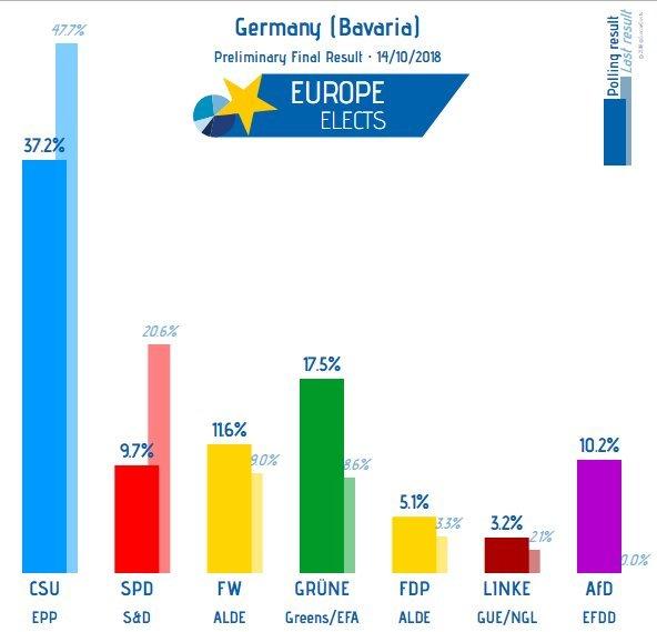 Angela Merkel Political Allies Crushed in BavarianElection… Fotoğraf
