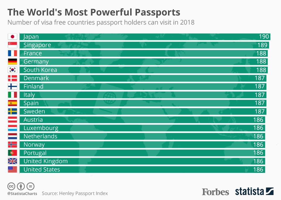 Japanese passports are the world's most powerful, allowing travelers to cross an impressive 190 borders without restrictions https://t.co/787ge5I1cO