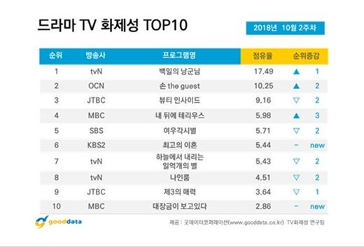 #100DaysMyPrince is really shining the brightest these days! The drama named as the Most Buzz-worthy Drama for the 2nd week of Oct&#39;18 while leads #EXO #DO &amp; #NamJiHyun are the top 2 Most Buzz-worthy Drama Actors  http:// naver.me/GsePFf0k  &nbsp;   (Full list trans attached) #KoreanUpdates RZ<br>http://pic.twitter.com/VLVT8t3Uvk