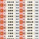 都道府県魅力度ランキング2018が発表され茨城が6年連続最下位で逆にめでたい