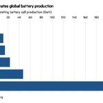 Image for the Tweet beginning: La batalla de las baterías,