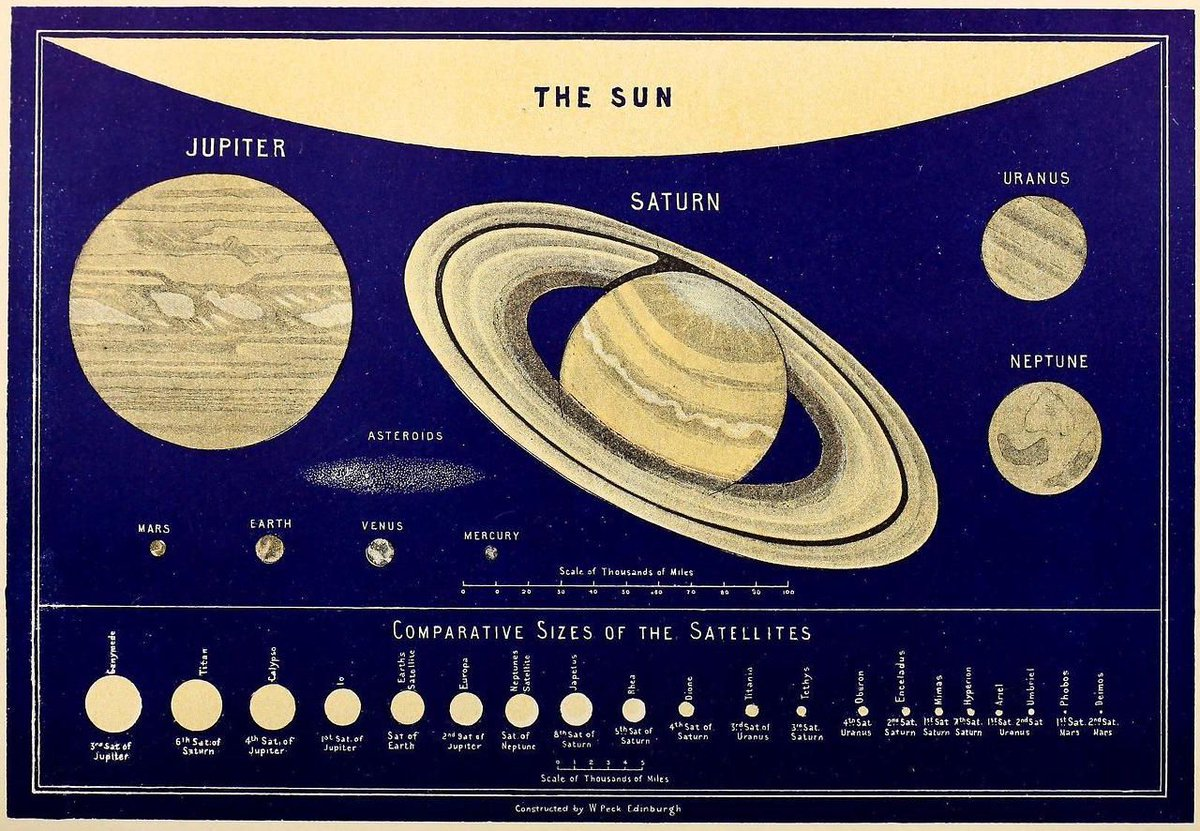 #Space #History: #comparative #sizes of the #planets, illustrated by Sir William Peck, 1891 https://t.co/tYpzw20DNrvia @sagansense