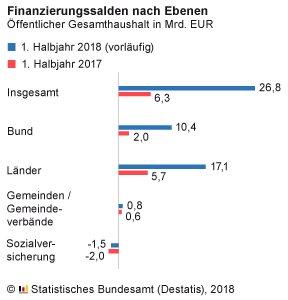 Öffentliche Einnahmen im 1. Halbjahr 2018 um 6,5 %, Ausgaben um 3,5 % höher als im Vorjahr. https://t.co/ojtvK7rvZb #Haushalt