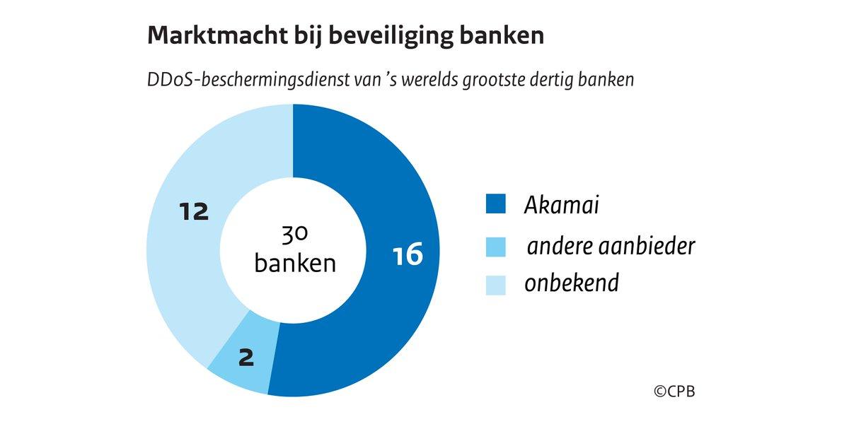 Grootste Banken Ter Wereld.Centraal Planbureau على تويتر Cpb Onderzoek Een Risico