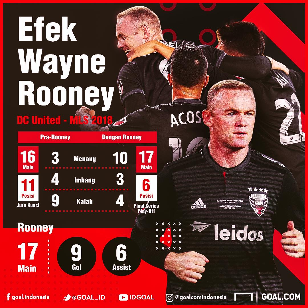 Wayne Rooney Bersinar Di Amerika Serikat  https://t.co/CfcKN7uuwS https://t.co/DPybCLftRb