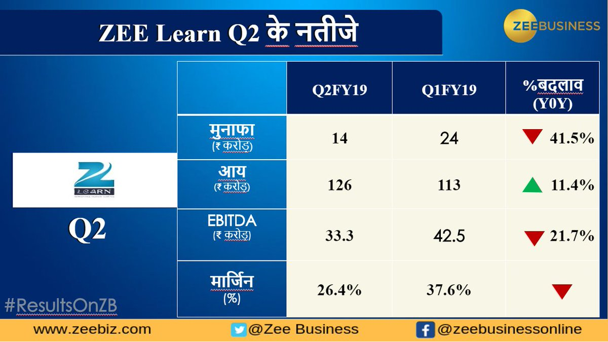 Zee learn limited share price