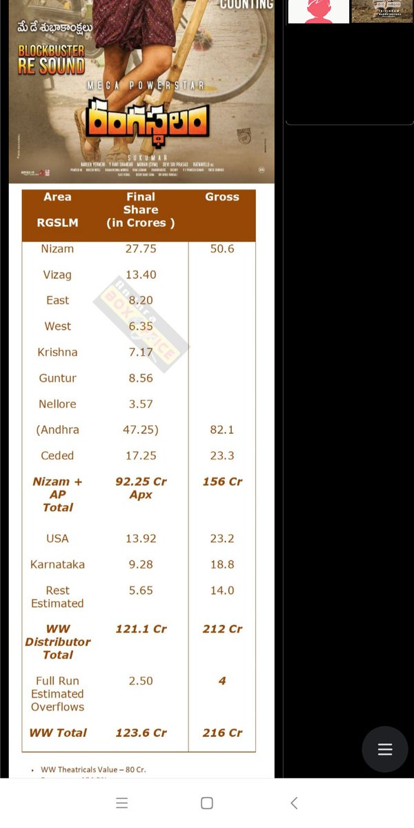 Here is the proof  #ABOku gadu mafia anadaniki  Rangasthalam US closing gross 3.5M+  Share 13.92cr,gross 23.2cr ante 60% of gross  ASVR,US 4 days gross below 2M Share 8.22cr anta,gross 13.7cr  ASVR below 2M ki share 60% of gross vesadu RS ki 3.5M + vunna,share 60% gross vesadu <br>http://pic.twitter.com/eFhz3crmOx
