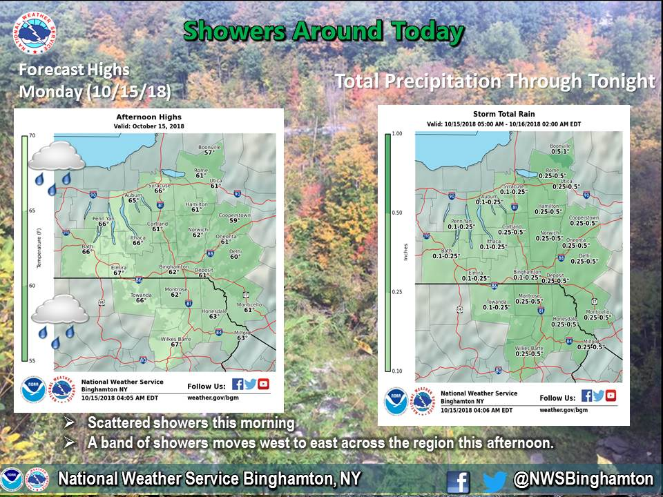 FLX FORECAST: Winds will gust today, rain/snow mix possible by mid-week