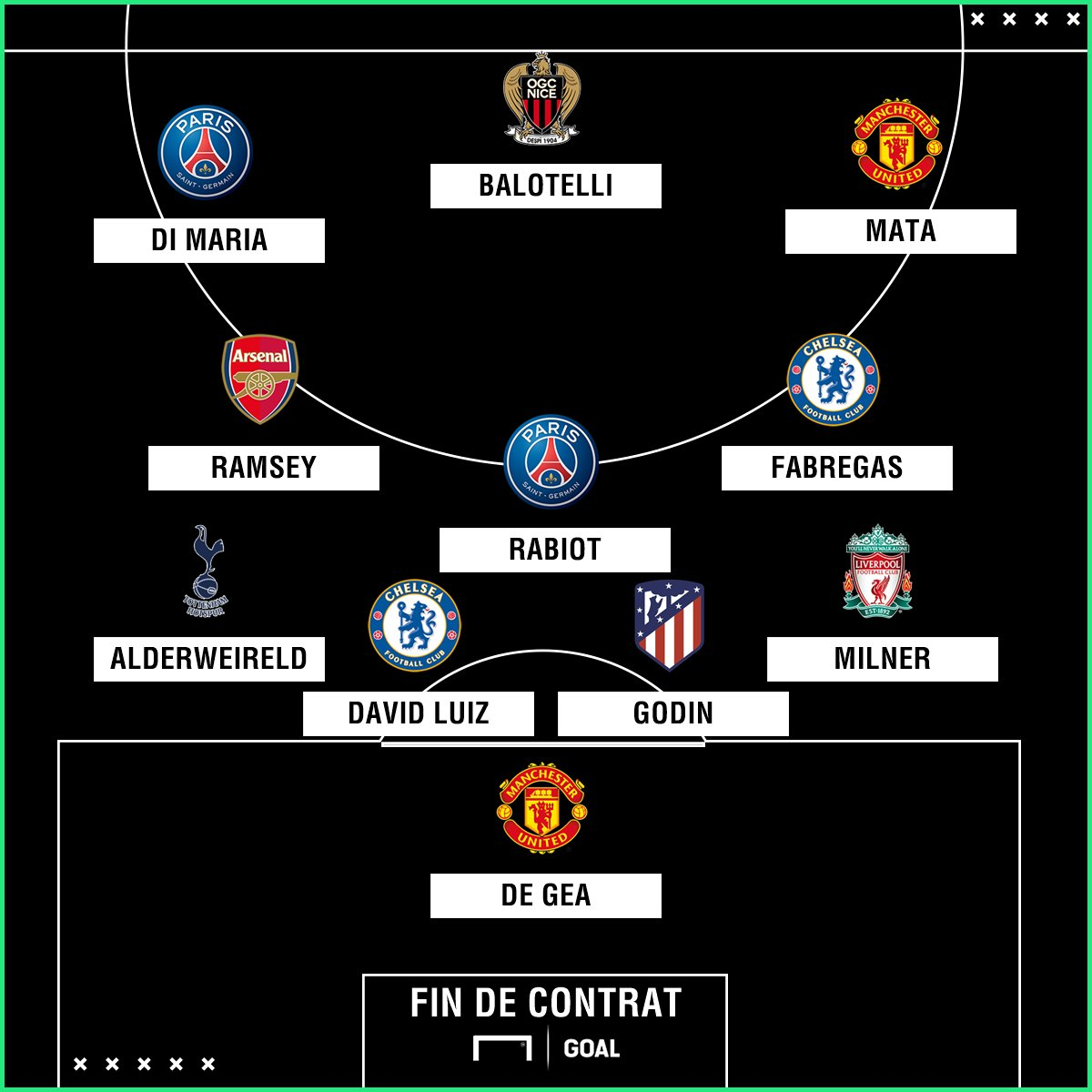 David De Gea, Adrien Rabiot, Diego Godin... La liste des joueurs en fin de contrat en juin prochain est assez impressionnante. Plusieurs bonnes affaires sont à saisir dès le 1er janvier 2019 👇 goal.com/fr/news/mercat…