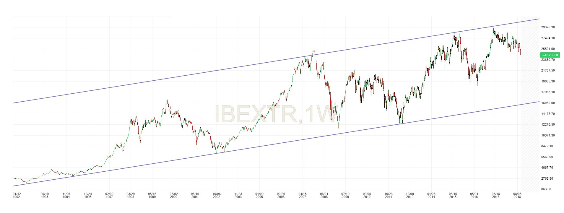 GRAFICOS IBEX - Página 23 Dpip_bNW4AAB1gg