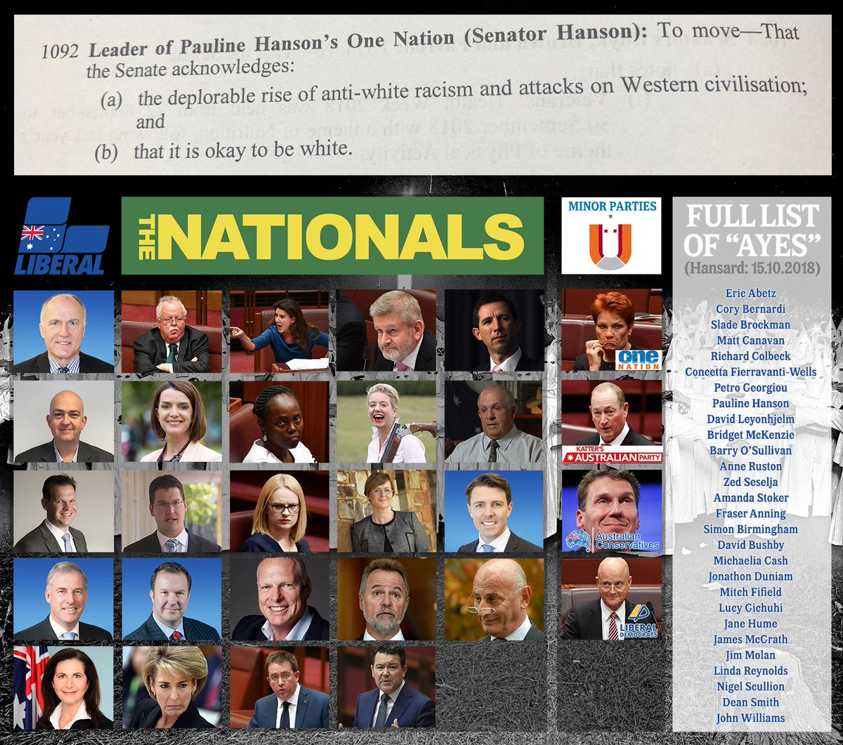 Here is the FULL LIST (photos and names) of the Liberals/minor party MP&#39;s who felt so persecuted, they sided with One Nation and Frasier &quot;final solution&quot; Anning on the &quot;It is OK to be white&quot; motion. PLEASE RT so everyone knows who they are. #AusPol<br>http://pic.twitter.com/4X1i2xoWcy