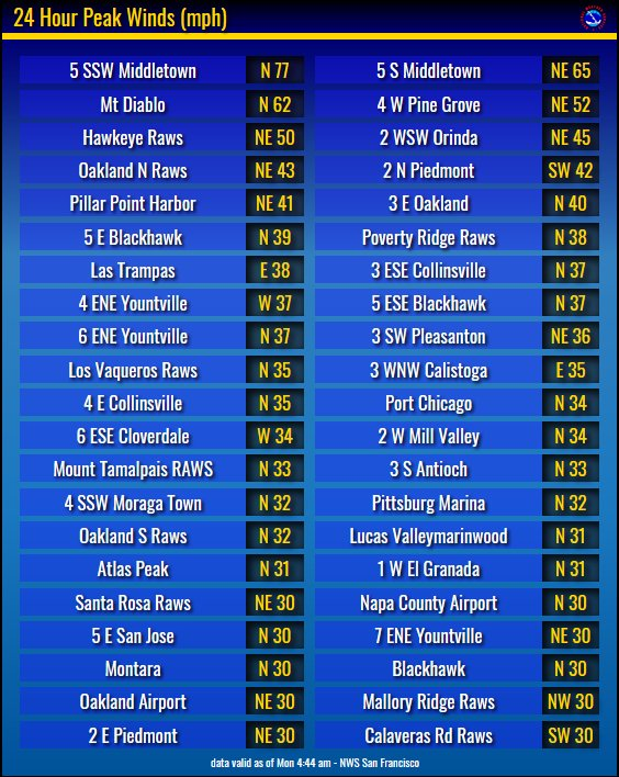 Peak wind speeds over the past 24 hrs. The two observations south of Middletown are located on Mt. St. Helena. Winds have been decreasing since about 3 am, a trend that will continue thru midday. A Red Flag Warning remains in effect for the N & E Bay Hills until Noon. #CAwx