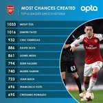 1033 – Since the start of detailed data collection in all of Europe´s top 5 leagues (01/07/2006), birthday boy @MesutOzil1088 has created more chances than any other player (1033). Maestro. @Arsenal