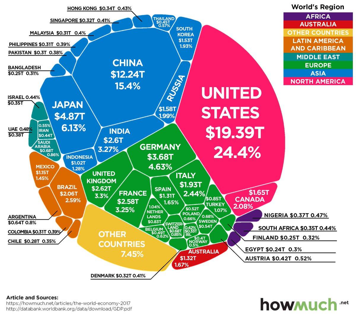 The world economy - in one chart wef.ch/2COKiUi #economics