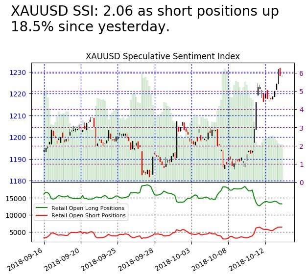 #XAUUSD SSI is at 2.06  Risk Warning: Losses can exceed deposits. Disclaimer: Past performance is not indicative of future results. <br>http://pic.twitter.com/GauFFPuuuu