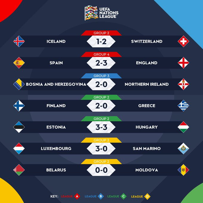 ⏰ RESULTS ⏰ 😍 Goals. Shocks. Drama. 🤔 Game of the night? #NationsLeague Photo
