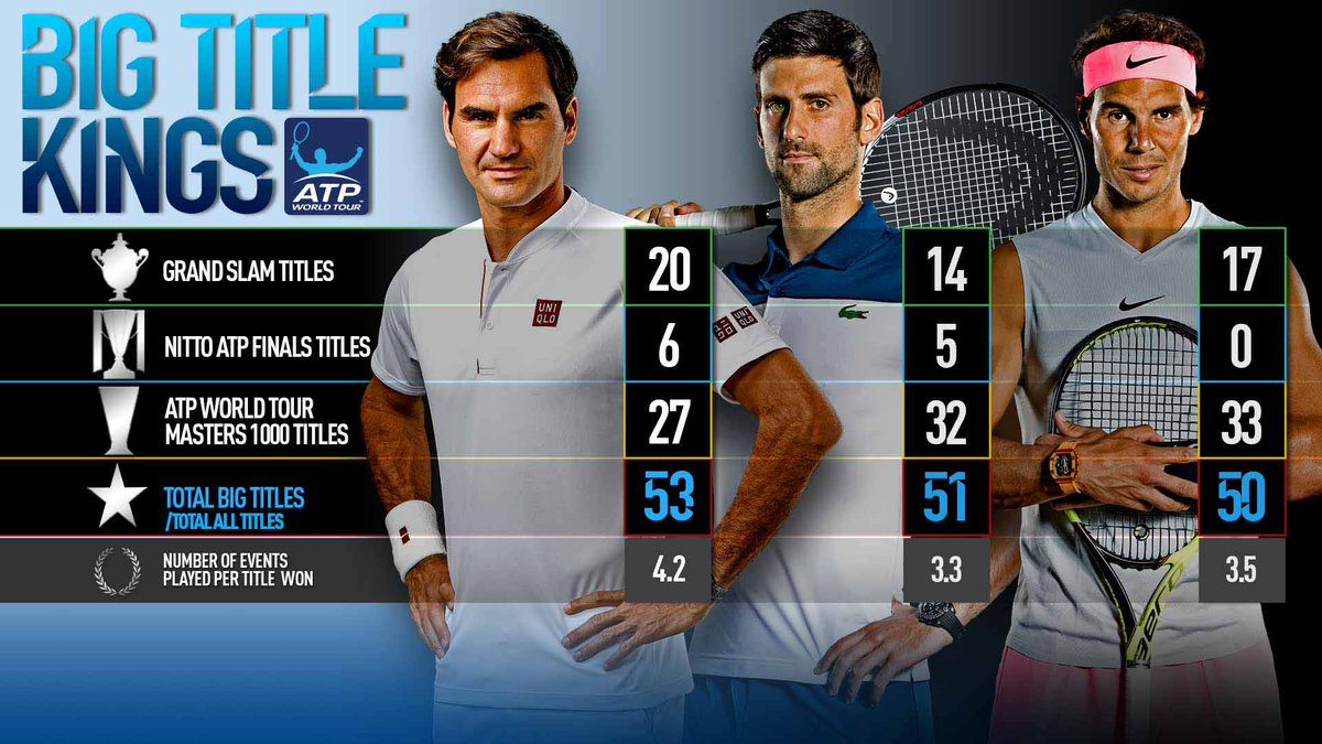 .@DjokerNole has Federer in his sights.   More   http:// bit.ly/2PyAi4c  &nbsp;    #ATPMasters1000<br>http://pic.twitter.com/umHwtM9293
