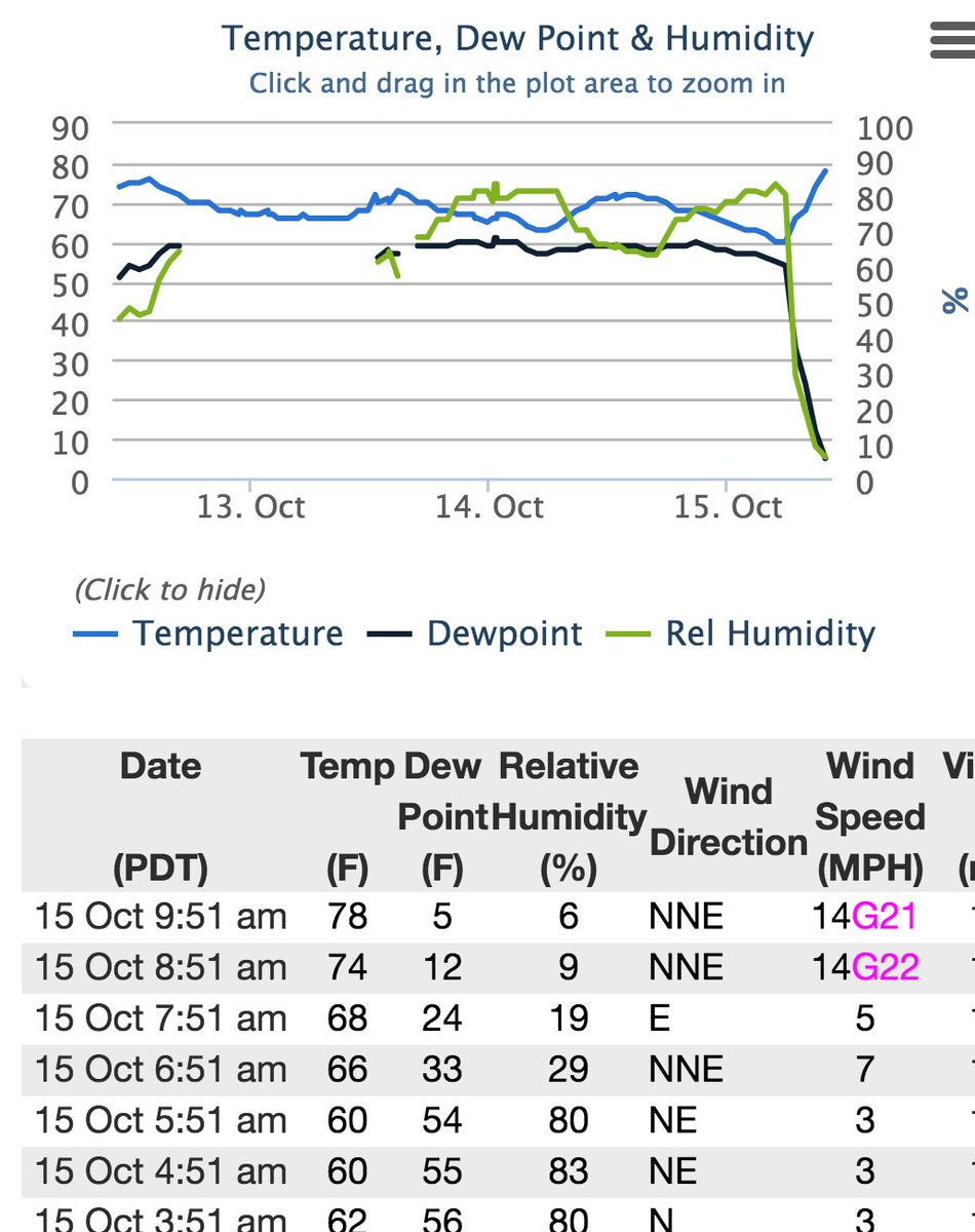 What it looks like when the Santa Anas arrive in LA. Dew point/humidity falls off a cliff
