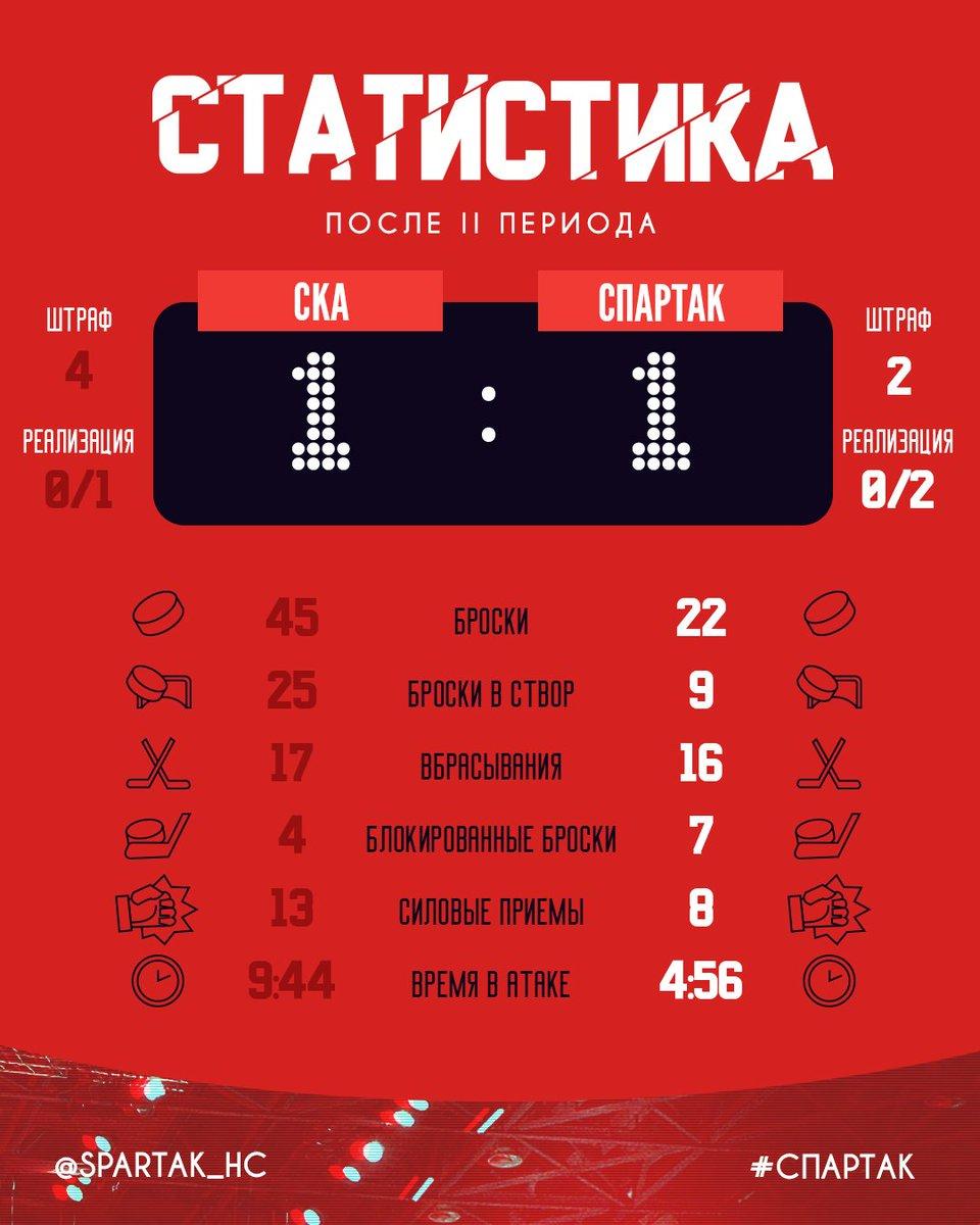 Статистика после 2-х периодов матча СКА – «Спартак»