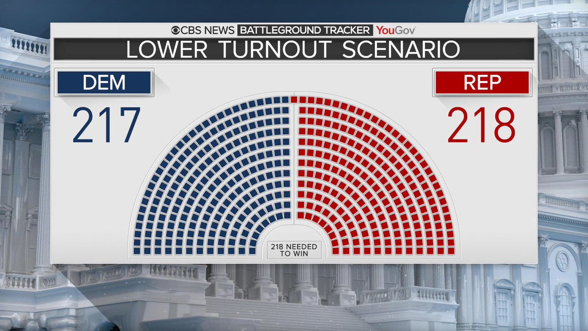 A new poll shows that if voter turnout is low on November 6, Republicans will hold on to the House by just one seat. This is why it's so critical we talk to our friends, we talk to our neighbors, and we get everyone we know out to vote in 22 days to elect Democrats.