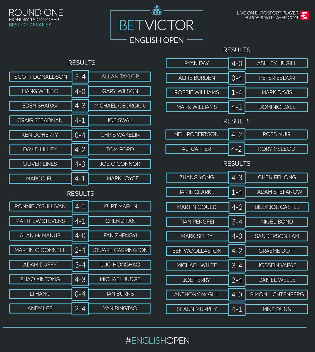 ...and that's a wrap on Day 1!  See final scores from Round 1 of the @BetVictor English Open in Crawley #EnglishOpen