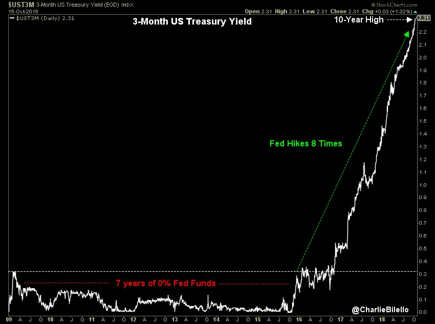 chart demonstrating interest rate hikes